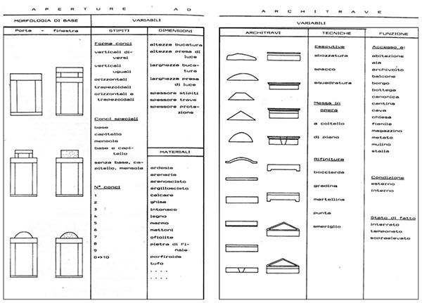 Tablas tipológicas de vanos y arquitrabe (Ferrando, Mannoni y Pagella, 1989)