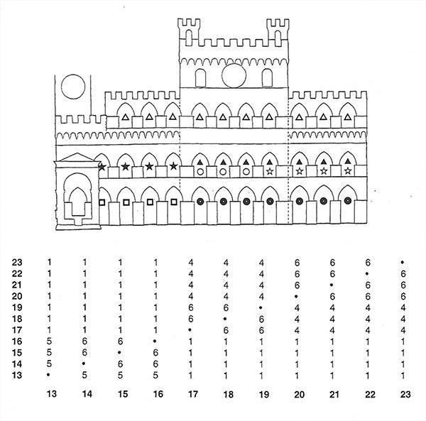 Variables cronotipológicas de vanos de la fachada del Palacio público de Siena (Gabrielli, 1996)