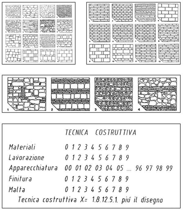 Tablas tipológicas de aparejos pétreos, mixtos y de ladrillos en función de sus técnicas constructivas (Parenti, 1983)