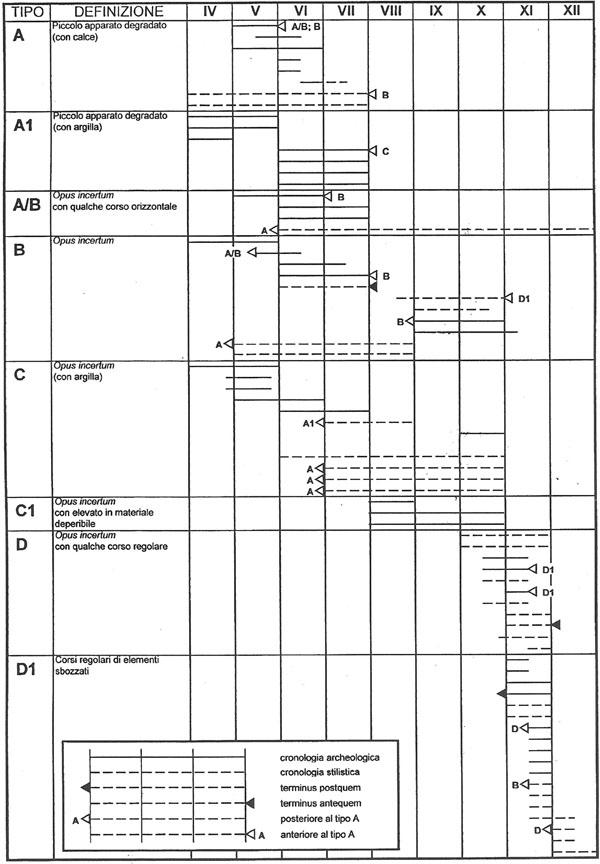 Tabla cronotipológica de las técnicas constructivas documentadas en Liguria entre los siglos V al XI (Cagnana, 2005)
