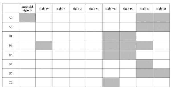 Tabla cronológica de las técnicas constructivas documentadas en la tabla anterior (Quirós, 2005b)