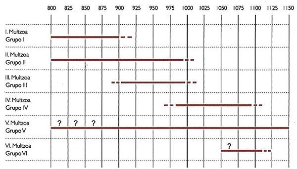 Tabla cronotipológica de las variables seleccionadas (Sánchez, 2007)
