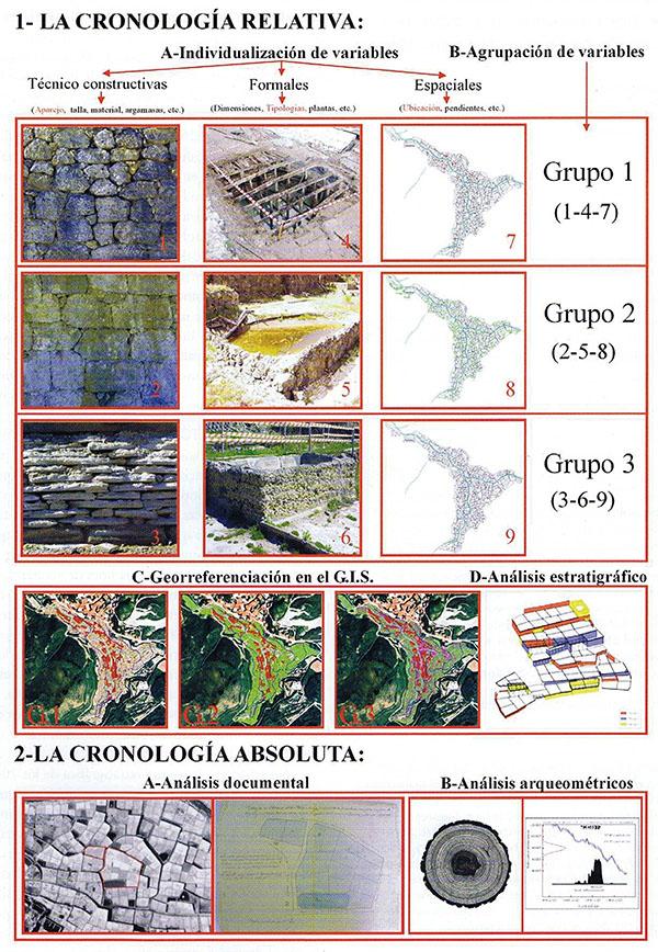 Tabla cronotipológica de las variables seleccionadas (Plata, 2003)