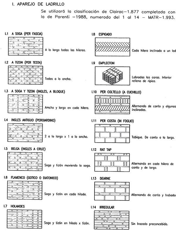 Aparejos de ladrillo recogidos por Tabales en su tesis (Tabales, 2002)