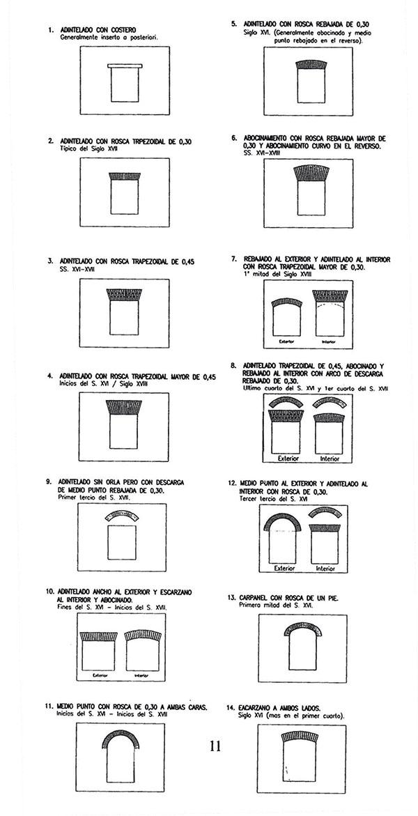 Tabla tipológica de vanos (Tabales, 2002)