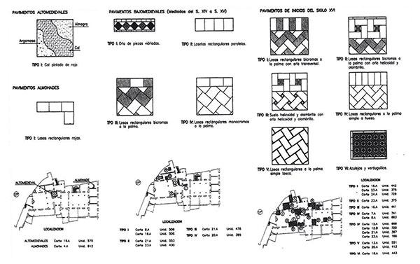 Ejemplo de tipología de pavimentos detectados en la intervención en el Palacio de Conde de Ibarra en 1995 (Tabales, 2002)