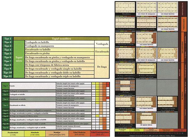 Clasificación tipológica de las fábricas de tapial en Sevilla (Graciani y Tabales, 2008)