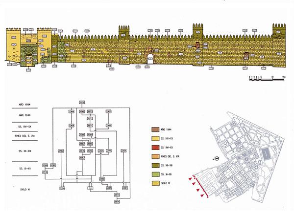 Plano estratigráfico de las fases detectadas de la muralla septentrional del Recinto I (Tabales, 2010)