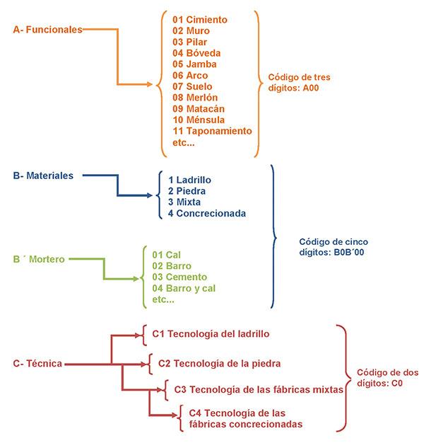 Tabla orientativa de las variables generales con sus códigos asociados