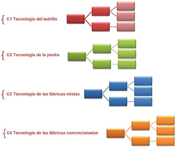 Esquema orientativo del itinerario a seguir en la elaboración de codificaciones específicas